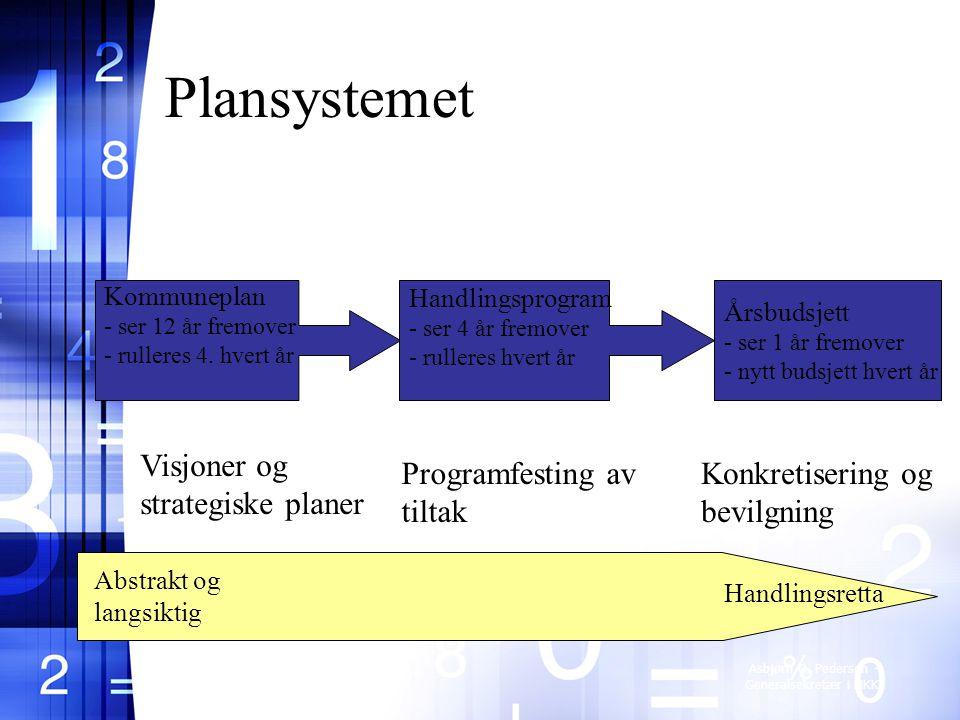 Plansystemet Visjoner og strategiske planer Programfesting av tiltak