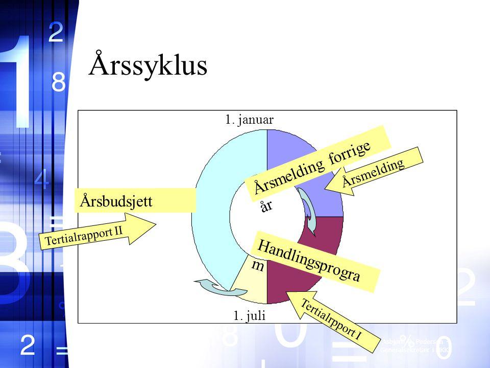 Årssyklus Årsmelding forrige år Årsbudsjett Handlingsprogram 1. januar
