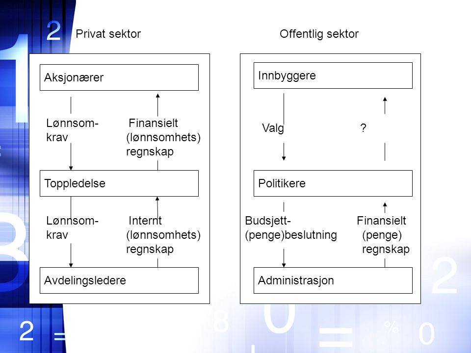 Privat sektor Offentlig sektor. Aksjonærer. Innbyggere. Lønnsom- Finansielt. krav (lønnsomhets)