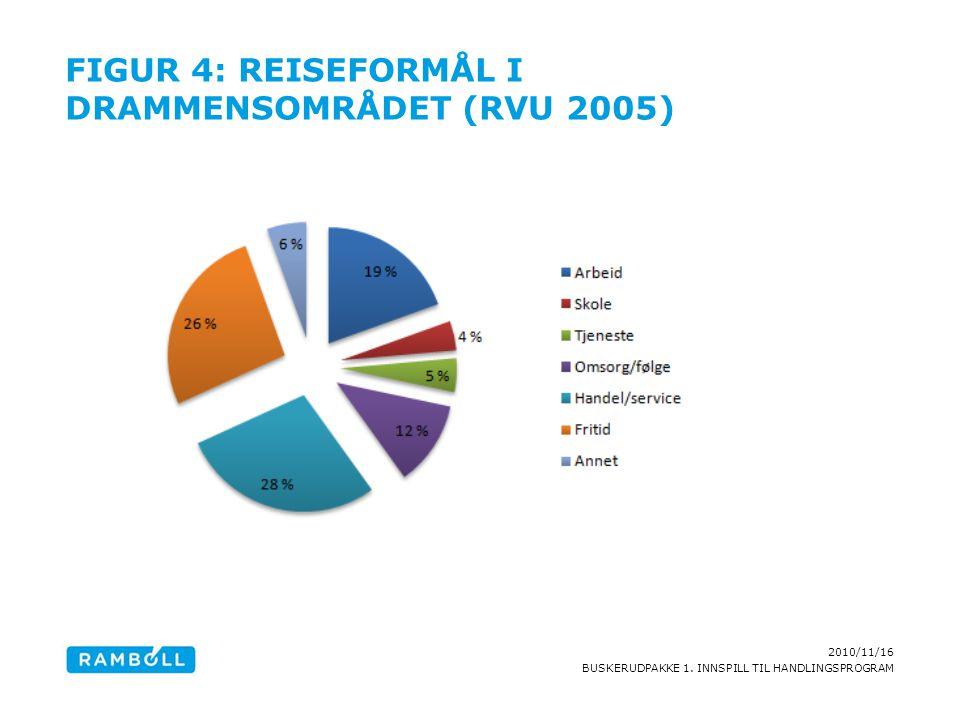 Figur 4: Reiseformål i Drammensområdet (RVU 2005)