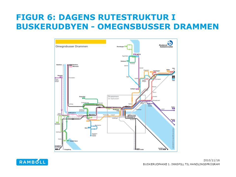 Figur 6: Dagens rutestruktur i Buskerudbyen - omegnsbusser Drammen