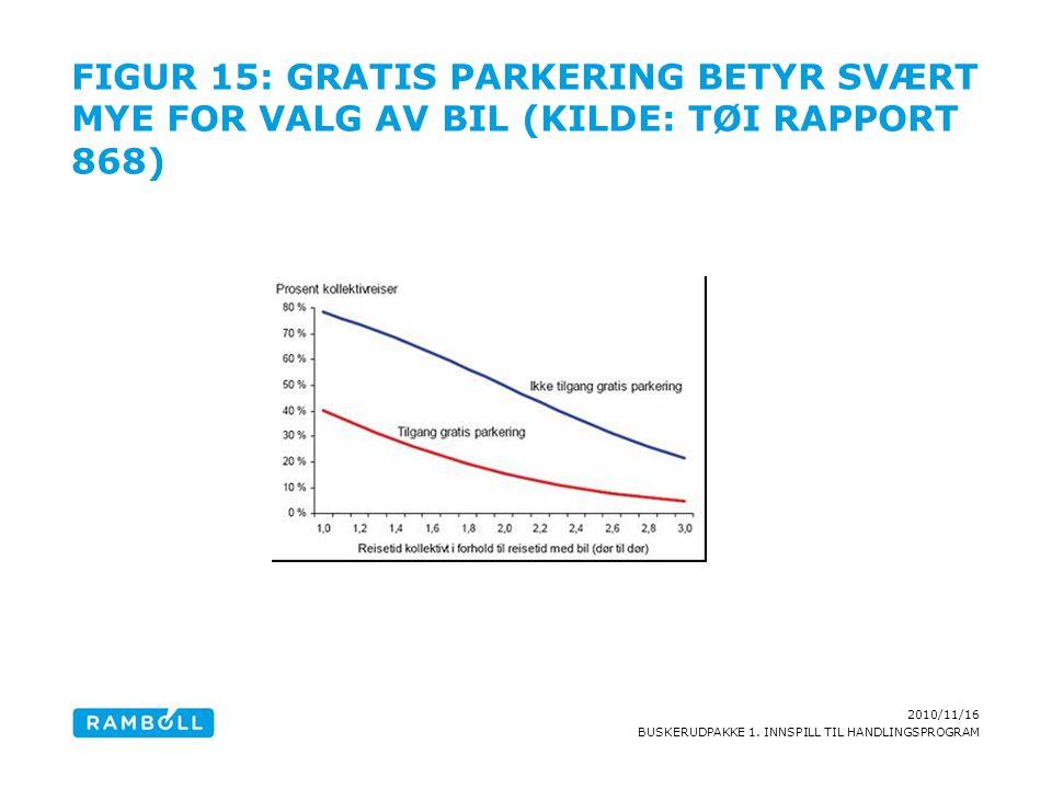 Figur 15: Gratis parkering betyr svært mye for valg av bil (Kilde: TØI rapport 868)