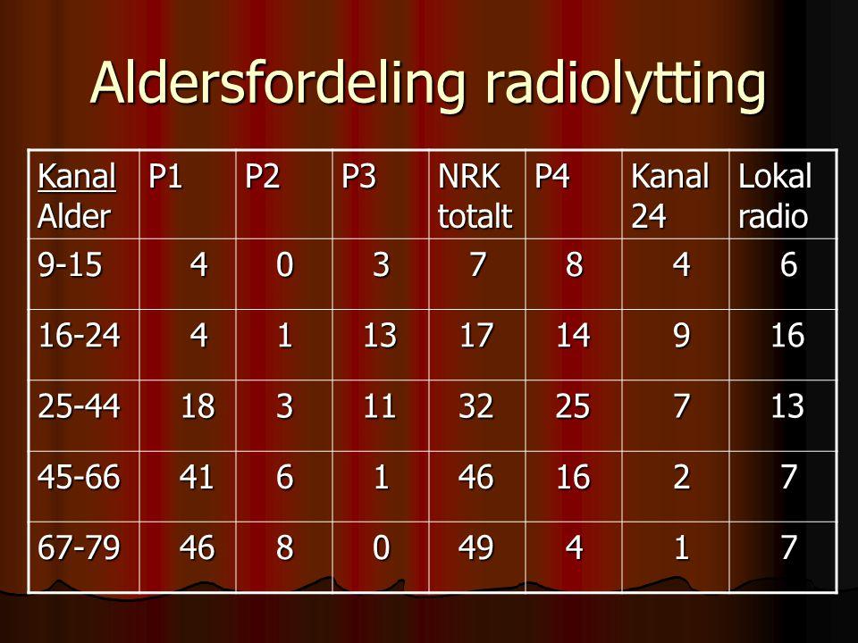 Aldersfordeling radiolytting