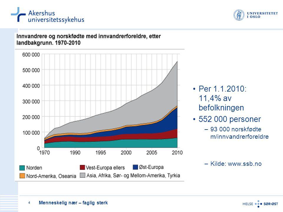 Per 1.1.2010: 11,4% av befolkningen 552 000 personer