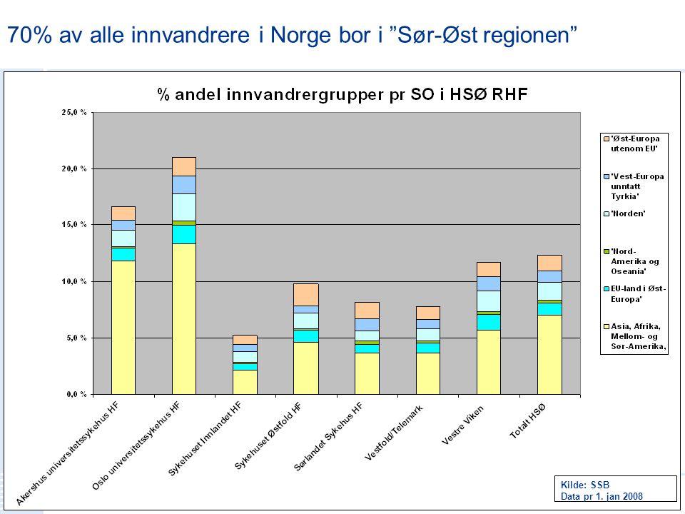 70% av alle innvandrere i Norge bor i Sør-Øst regionen