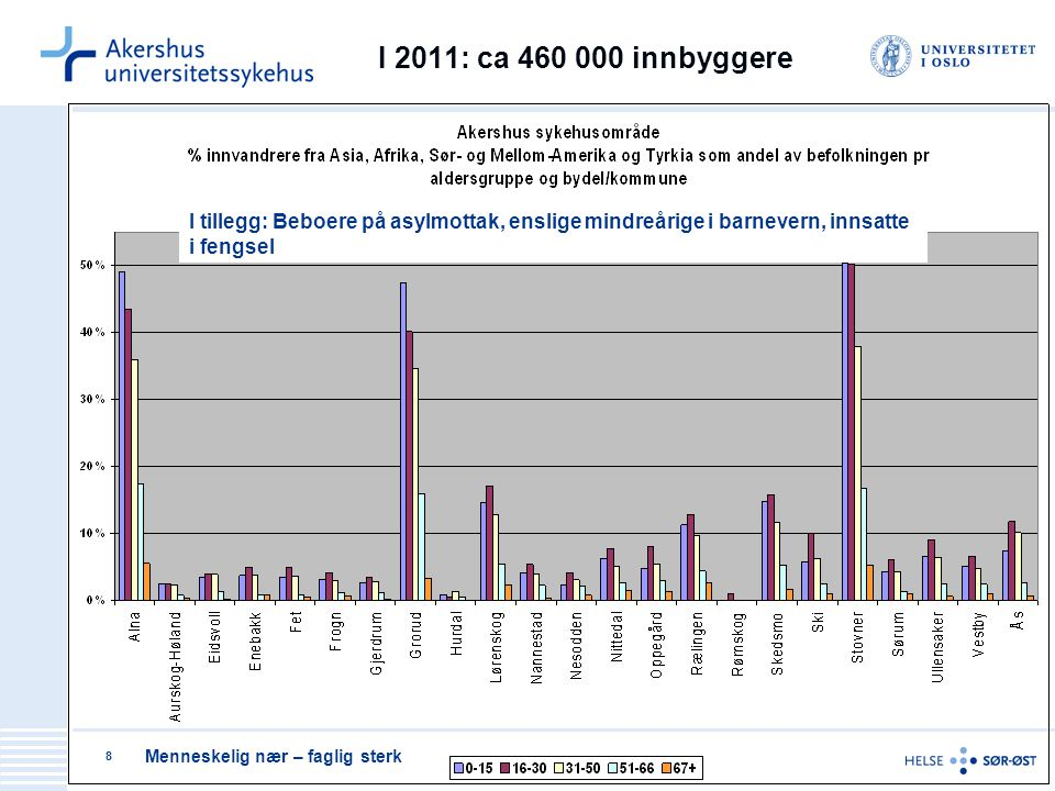 I 2011: ca 460 000 innbyggere I tillegg: Beboere på asylmottak, enslige mindreårige i barnevern, innsatte i fengsel.