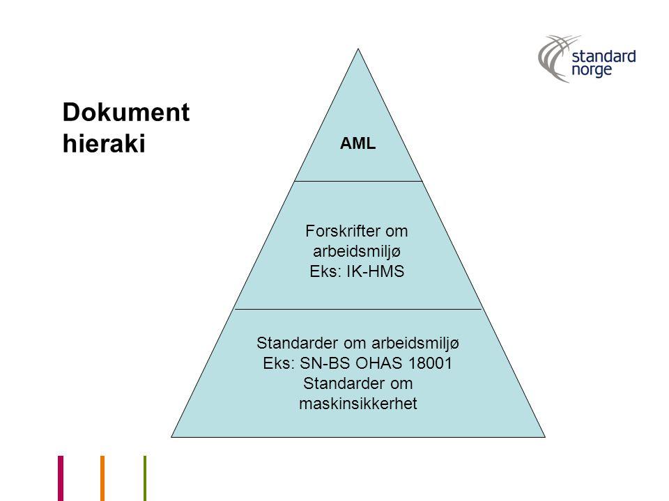 Dokument hieraki AML Forskrifter om arbeidsmiljø Eks: IK-HMS