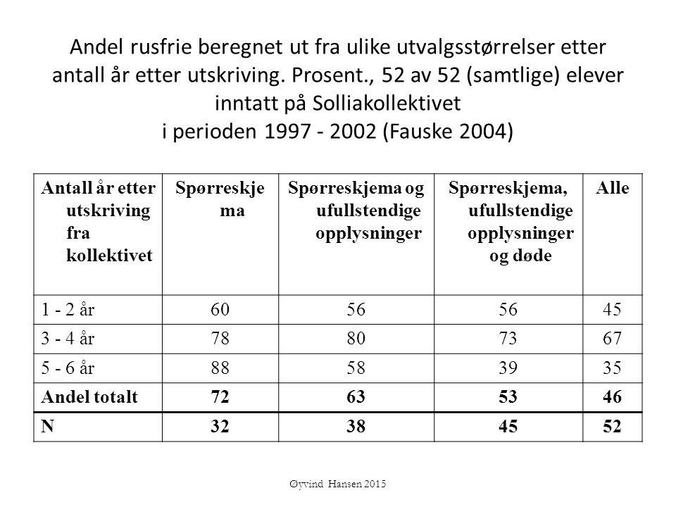Andel rusfrie beregnet ut fra ulike utvalgsstørrelser etter antall år etter utskriving. Prosent., 52 av 52 (samtlige) elever inntatt på Solliakollektivet i perioden 1997 - 2002 (Fauske 2004)