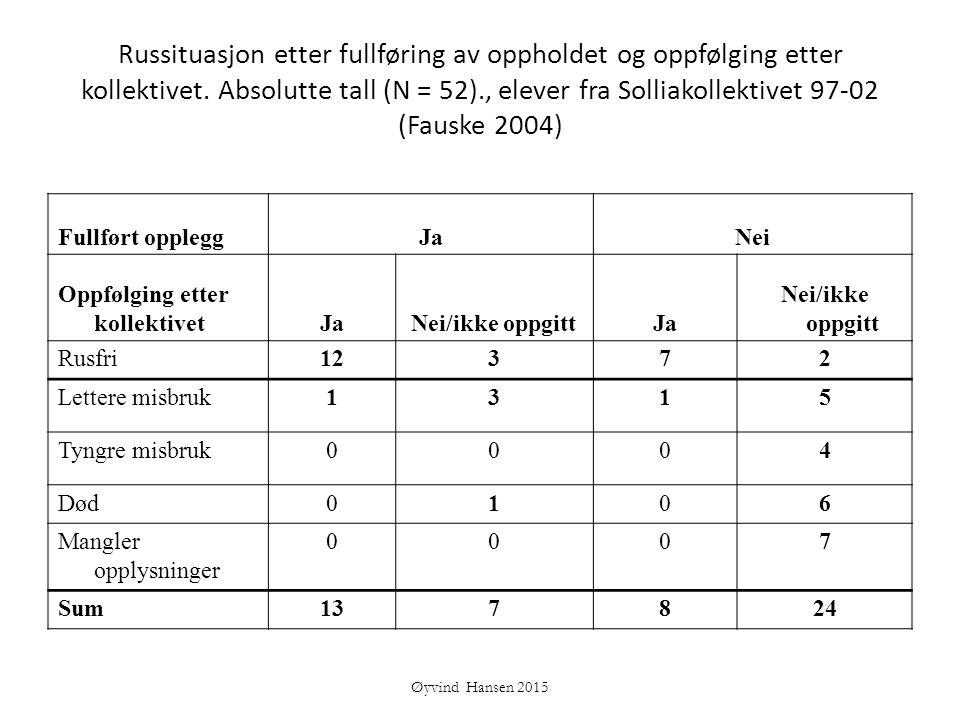 Russituasjon etter fullføring av oppholdet og oppfølging etter kollektivet. Absolutte tall (N = 52)., elever fra Solliakollektivet 97-02 (Fauske 2004)
