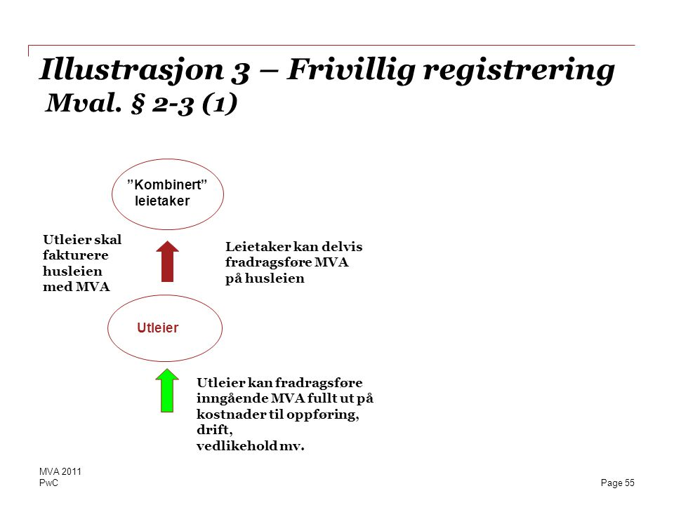 Illustrasjon 3 – Frivillig registrering Mval. § 2-3 (1)