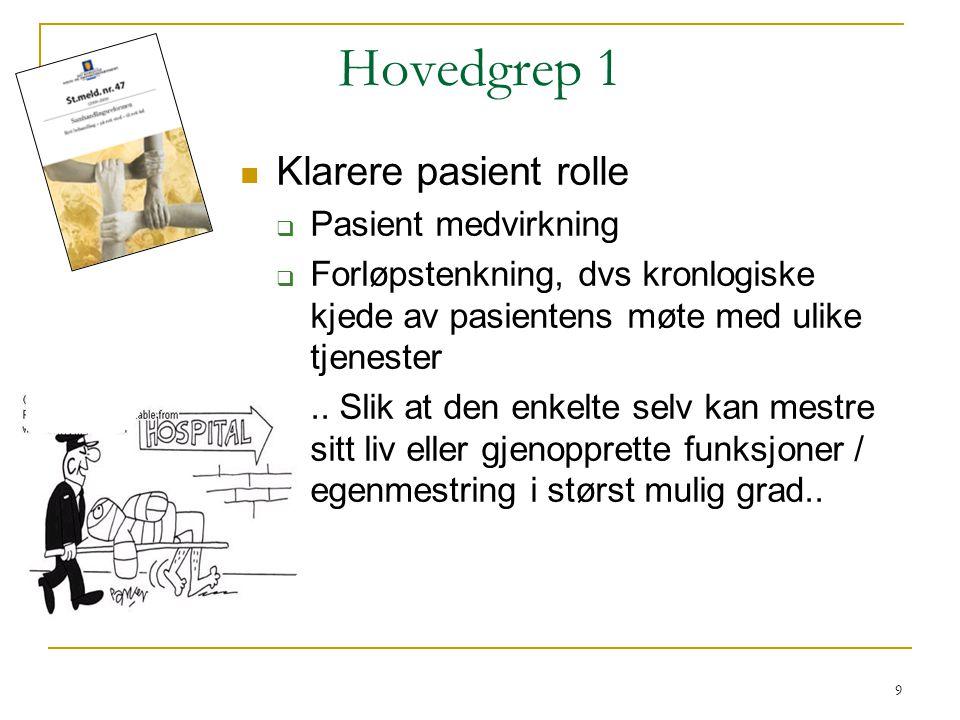 Hovedgrep 1 Klarere pasient rolle Pasient medvirkning