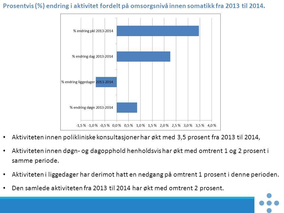 Prosentvis (%) endring i aktivitet fordelt på omsorgsnivå innen somatikk fra 2013 til 2014.