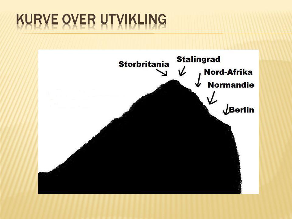 Kurve over utvikling