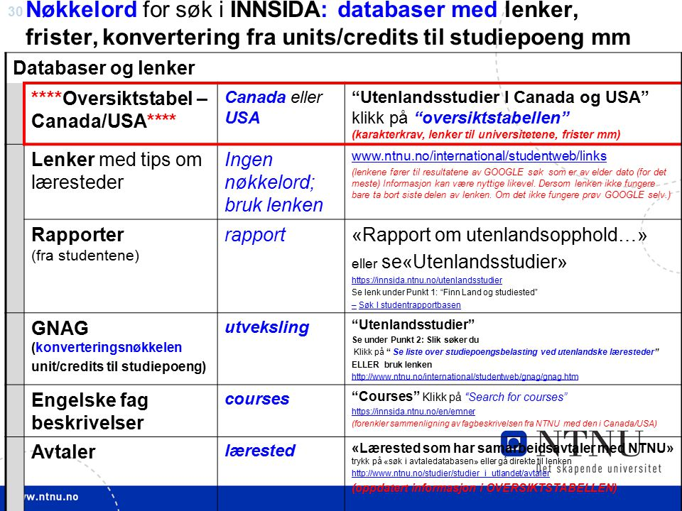Nøkkelord for søk i INNSIDA: databaser med lenker, frister, konvertering fra units/credits til studiepoeng mm