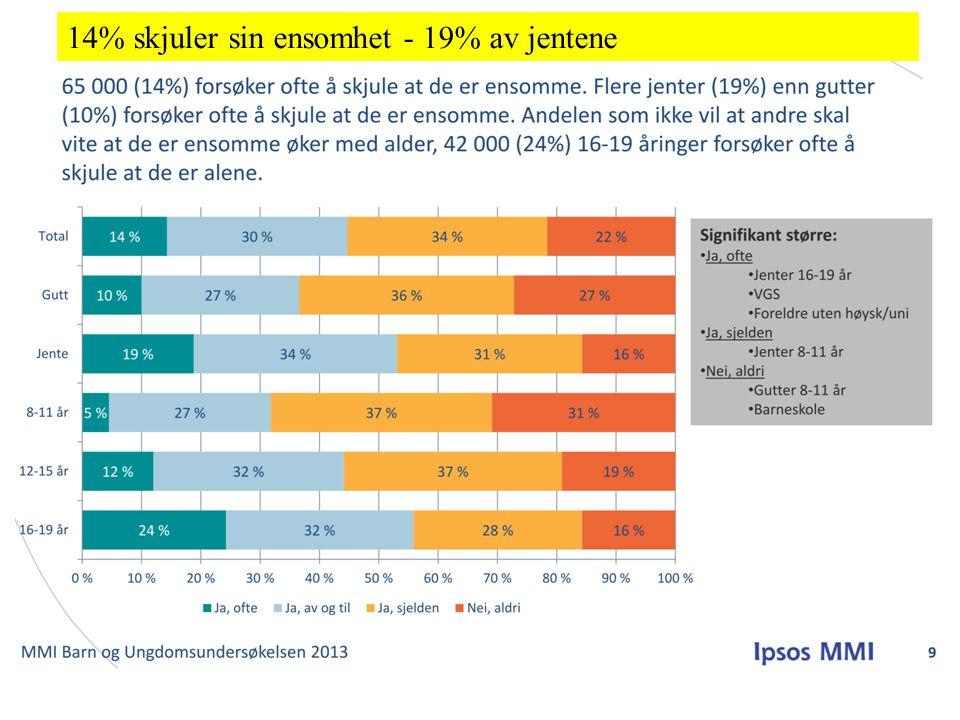 14% skjuler sin ensomhet - 19% av jentene