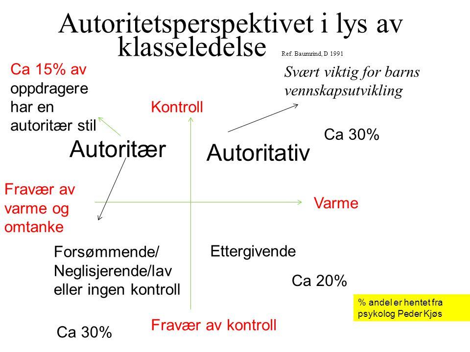 Autoritetsperspektivet i lys av klasseledelse Ref. Baumrind, D 1991