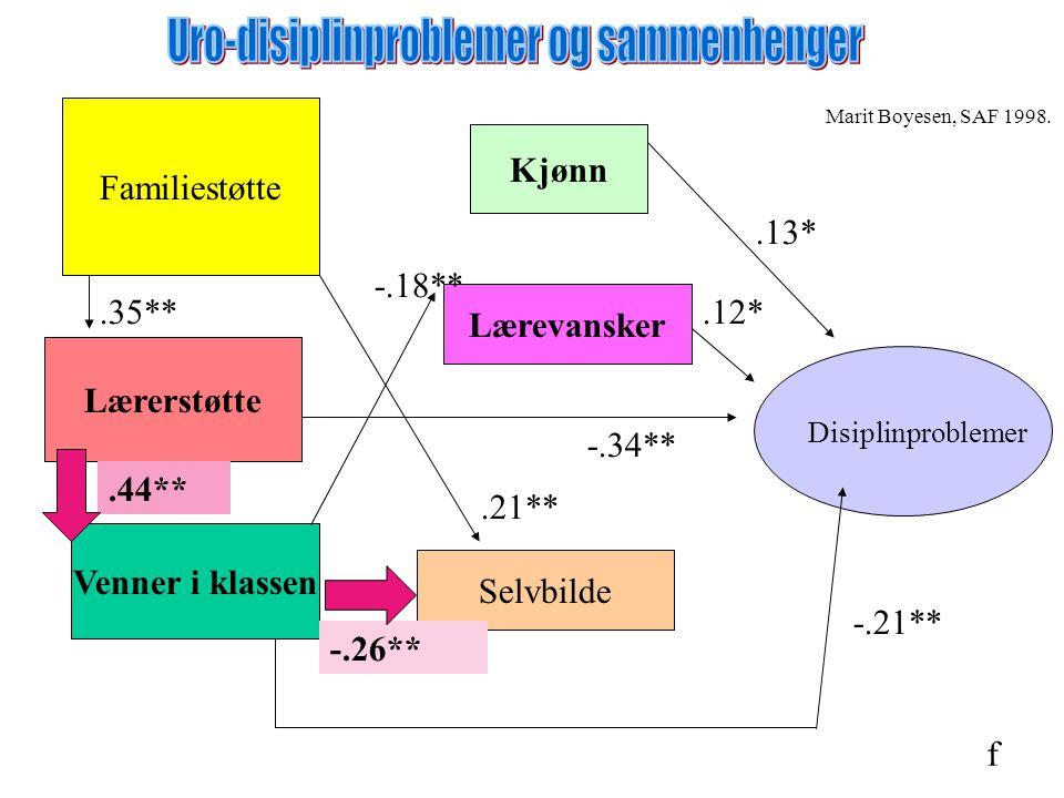 Uro-disiplinproblemer og sammenhenger