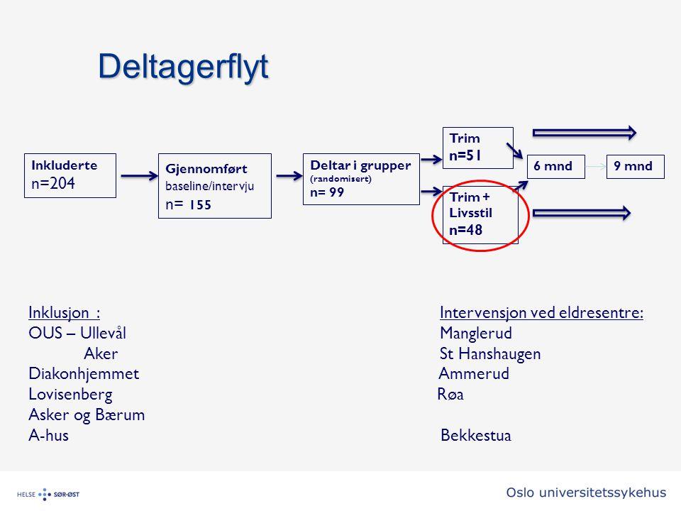 Deltagerflyt n=204 n= 155 Inklusjon : Intervensjon ved eldresentre: