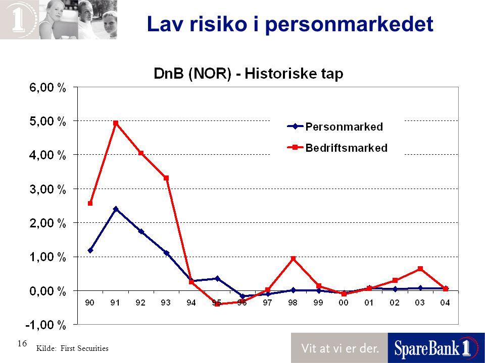 Lav risiko i personmarkedet