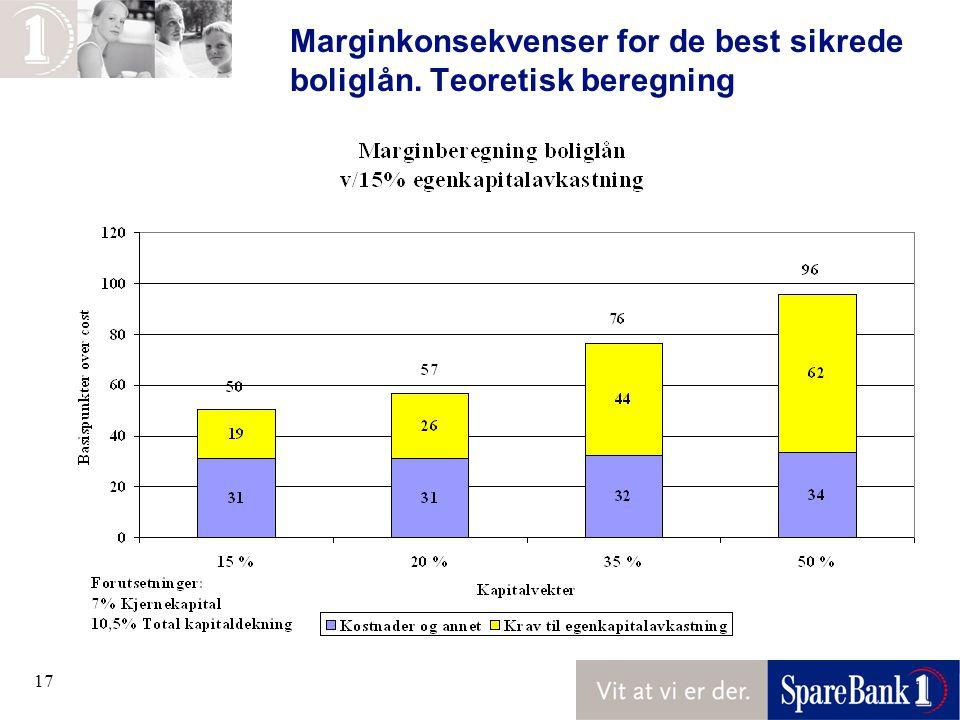 Marginkonsekvenser for de best sikrede boliglån. Teoretisk beregning