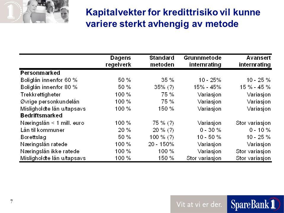 Kapitalvekter for kredittrisiko vil kunne variere sterkt avhengig av metode