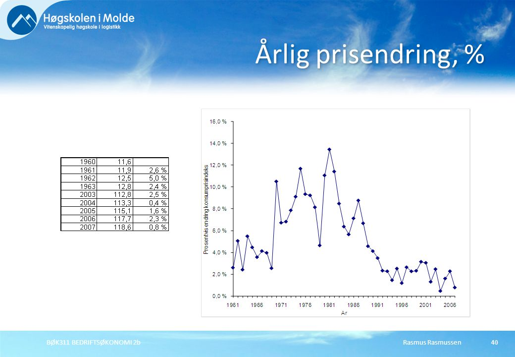 Årlig prisendring, % BØK311 BEDRIFTSØKONOMI 2b Rasmus Rasmussen