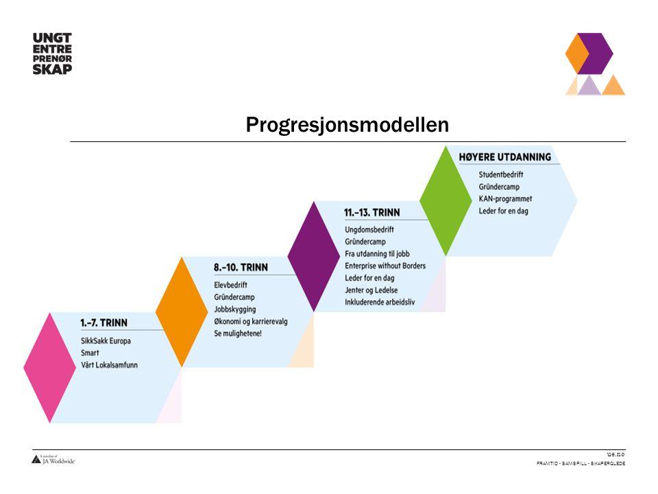 Progresjonsmodellen Framtid - Samspill - Skaperglede