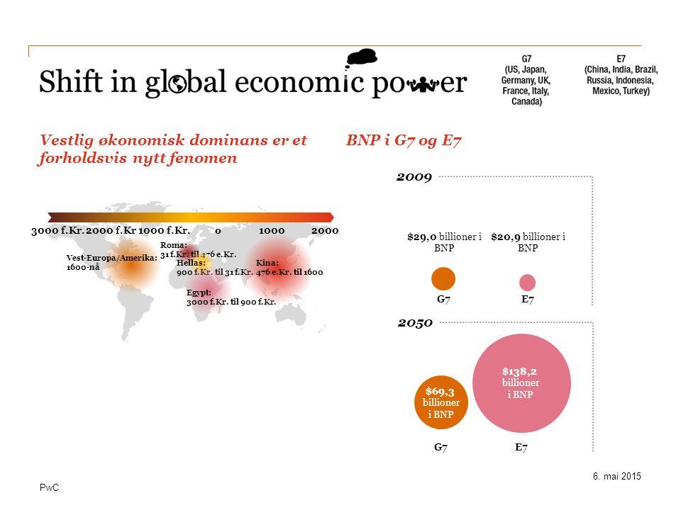 Vestlig økonomisk dominans er et forholdsvis nytt fenomen