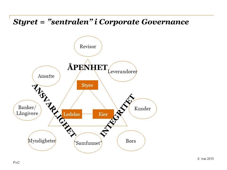 Styret = sentralen i Corporate Governance