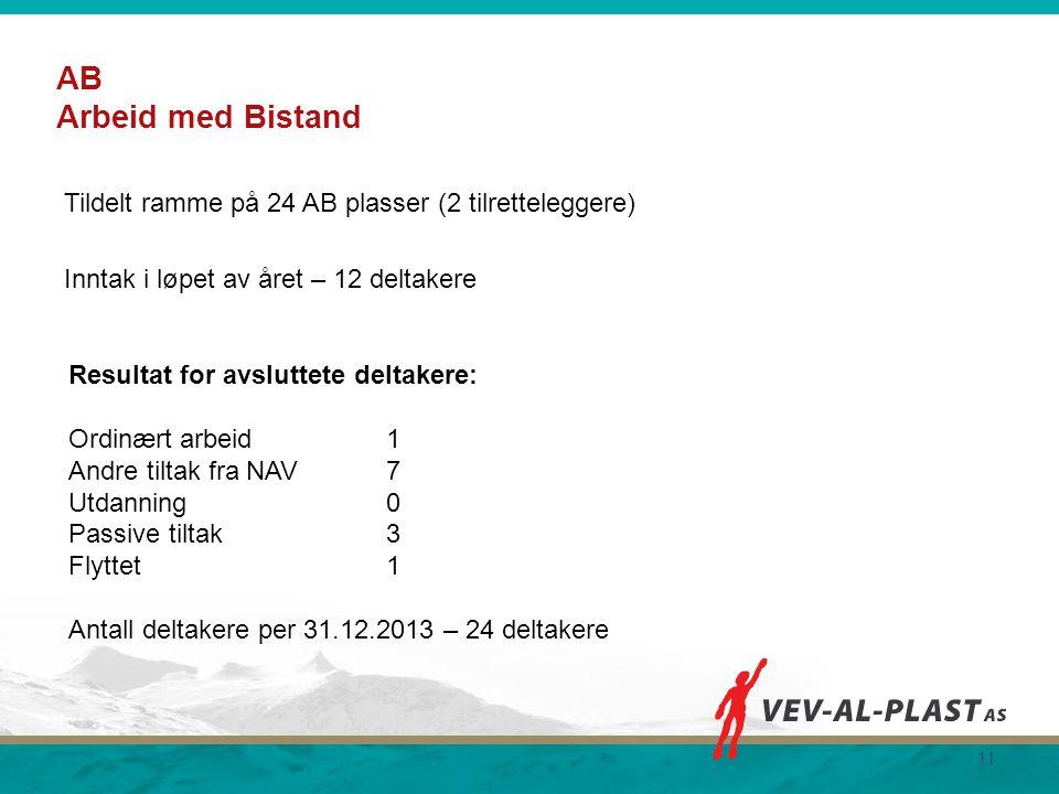 AB Arbeid med Bistand Tildelt ramme på 24 AB plasser (2 tilretteleggere) Inntak i løpet av året – 12 deltakere