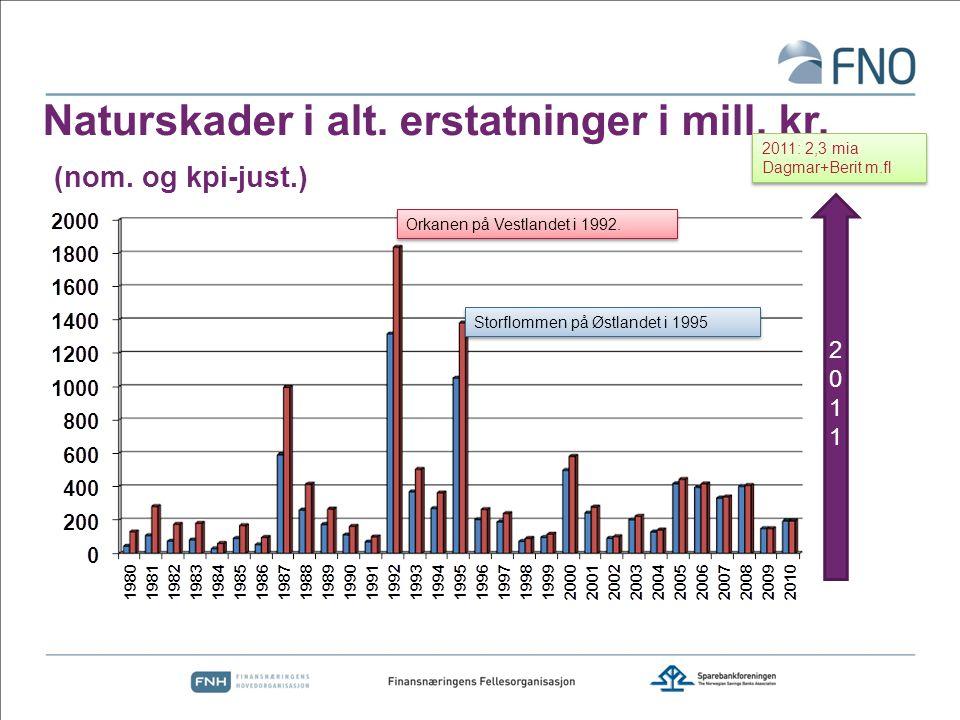 Naturskader i alt. erstatninger i mill. kr. (nom. og kpi-just.)