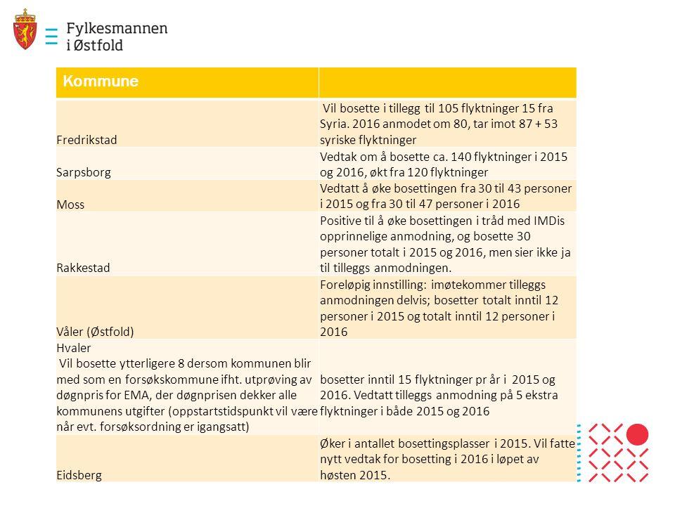 Kommune Fredrikstad. Vil bosette i tillegg til 105 flyktninger 15 fra Syria. 2016 anmodet om 80, tar imot 87 + 53 syriske flyktninger.