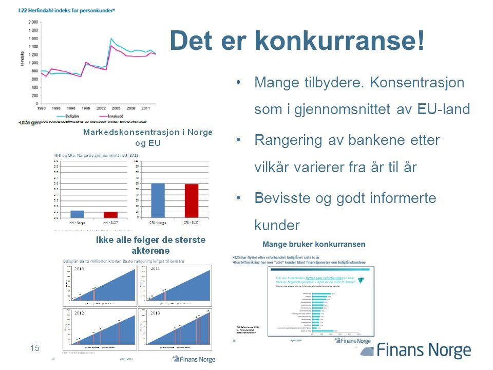 Det er konkurranse! Mange tilbydere. Konsentrasjon som i gjennomsnittet av EU-land. Rangering av bankene etter vilkår varierer fra år til år.
