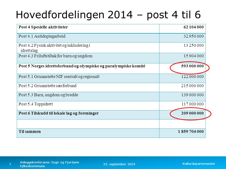 Hovedfordelingen 2014 – post 4 til 6