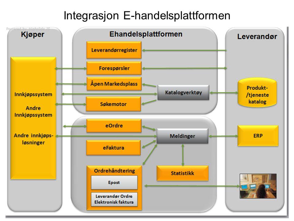 Integrasjon E-handelsplattformen