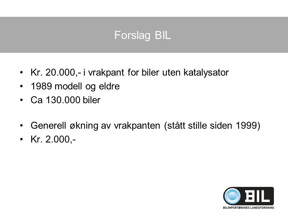 Forslag BIL Kr. 20.000,- i vrakpant for biler uten katalysator