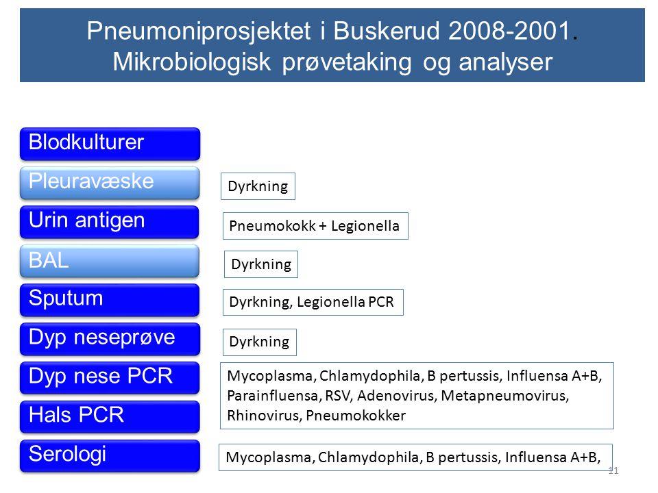 Pneumoniprosjektet i Buskerud 2008-2001