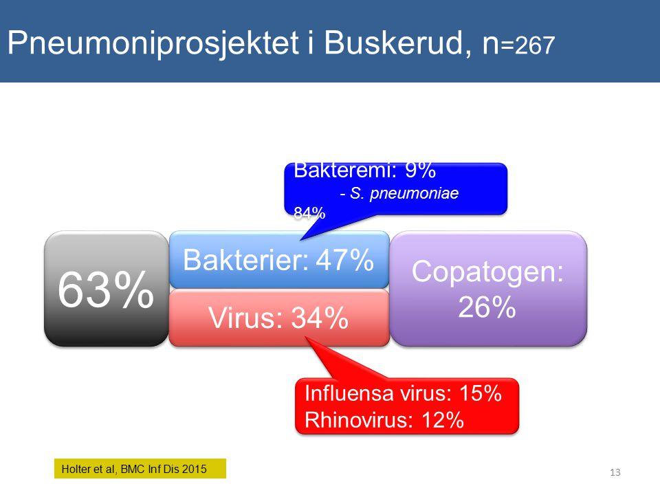Pneumoniprosjektet i Buskerud, n=267