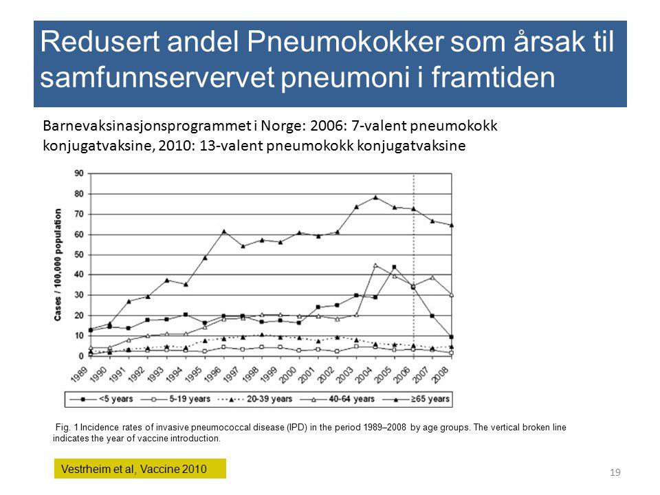 Redusert andel Pneumokokker som årsak til samfunnservervet pneumoni i framtiden