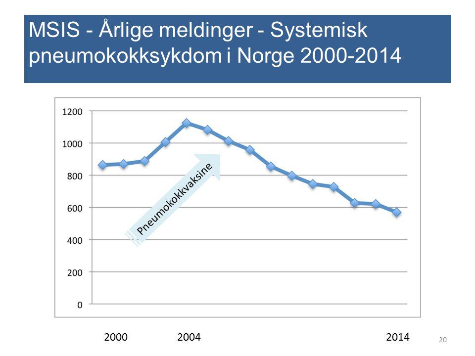 MSIS - Årlige meldinger - Systemisk pneumokokksykdom i Norge 2000-2014