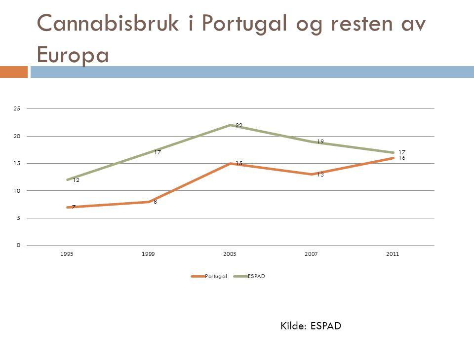 Cannabisbruk i Portugal og resten av Europa