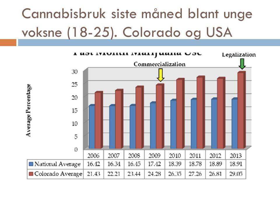 Cannabisbruk siste måned blant unge voksne (18-25). Colorado og USA