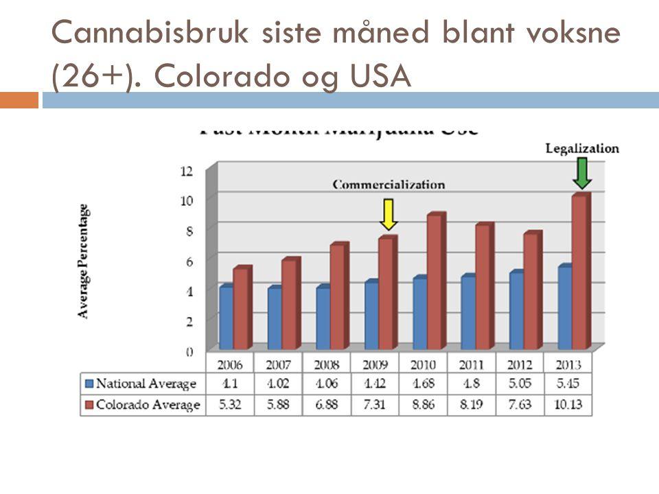 Cannabisbruk siste måned blant voksne (26+). Colorado og USA
