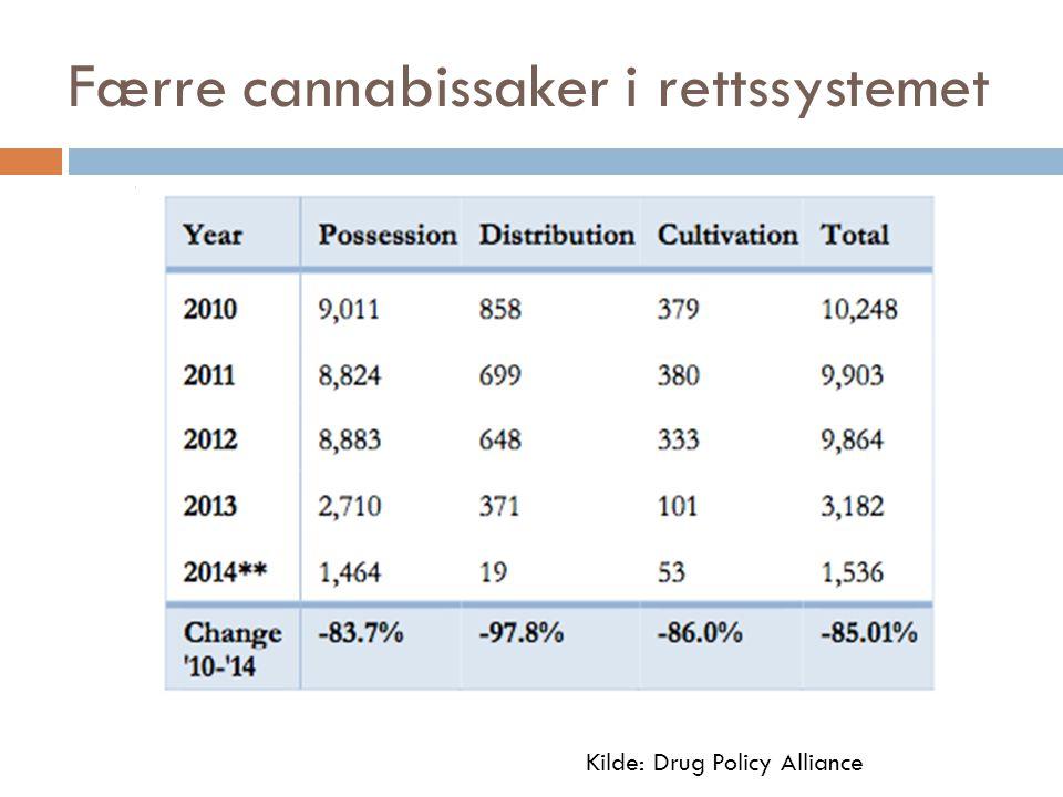 Færre cannabissaker i rettssystemet