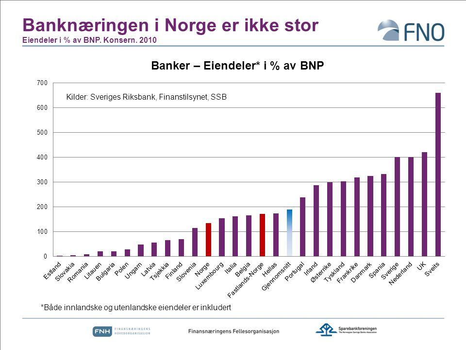Banknæringen i Norge er ikke stor Eiendeler i % av BNP. Konsern. 2010