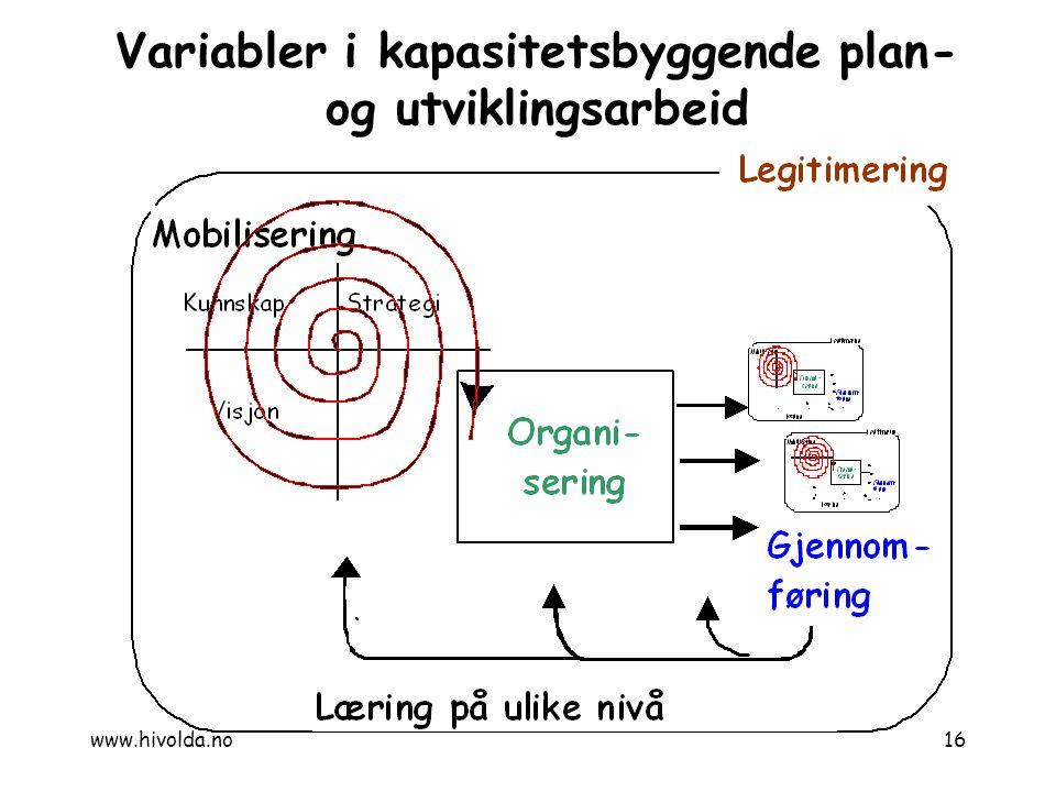 Variabler i kapasitetsbyggende plan- og utviklingsarbeid