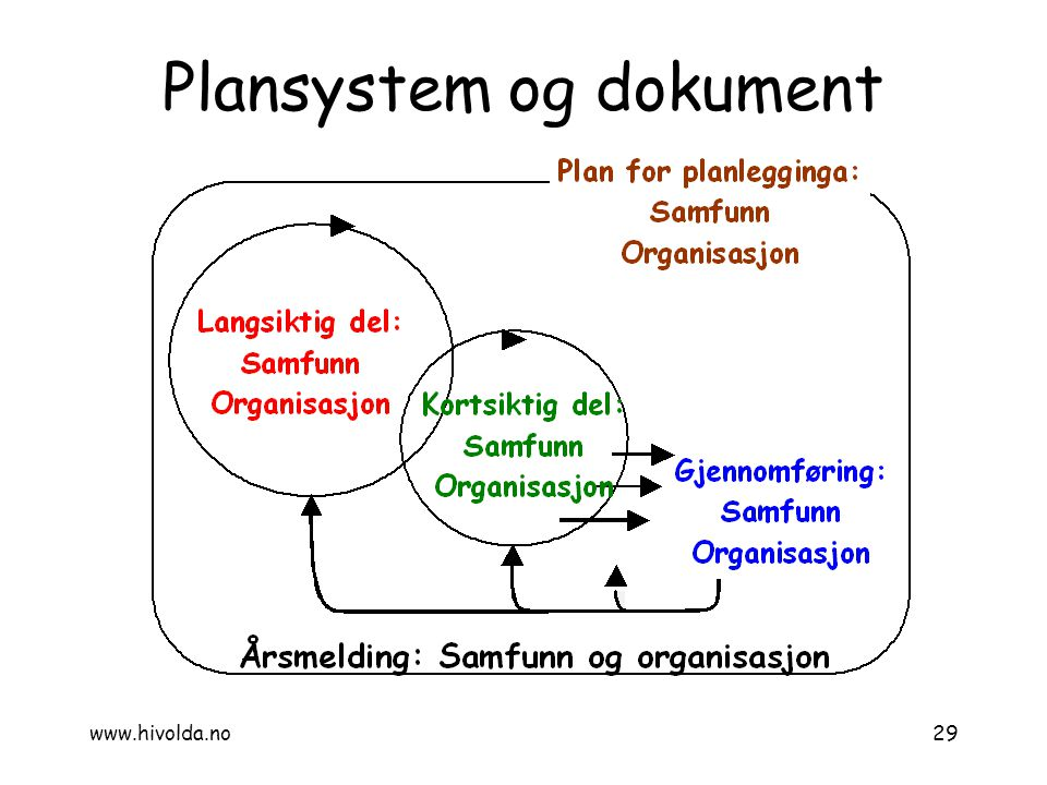 Plansystem og dokument