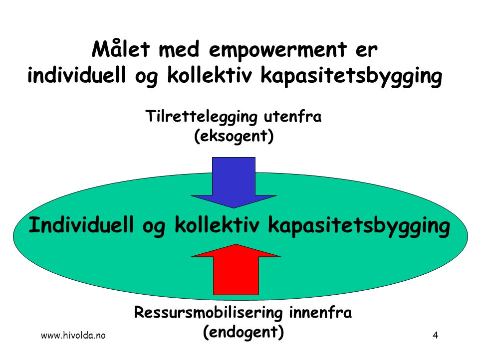 Målet med empowerment er individuell og kollektiv kapasitetsbygging