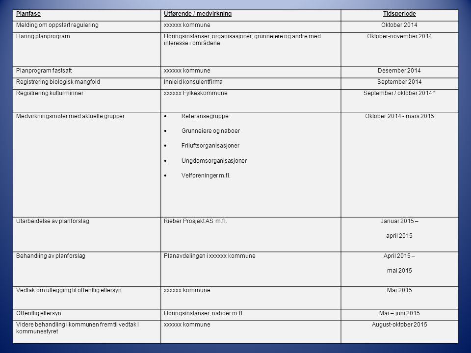 Planfase Utførende / medvirkning. Tidsperiode. Melding om oppstart regulering. xxxxxx kommune. Oktober 2014.