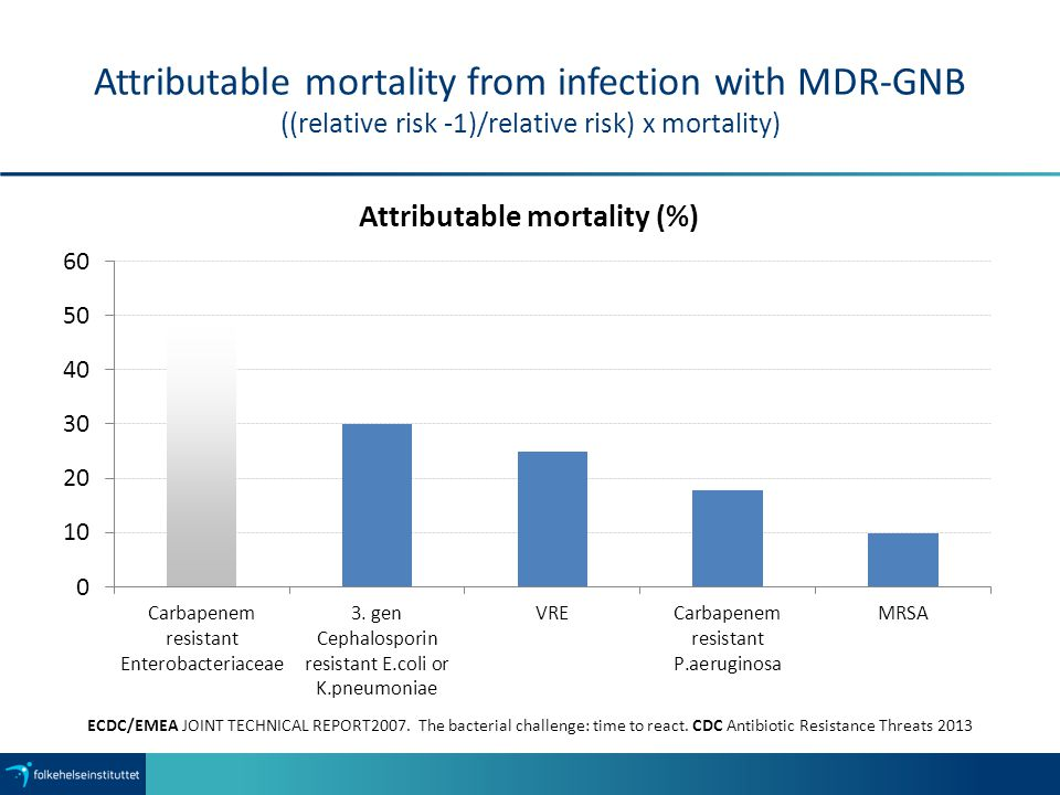 Attributable mortality from infection with MDR-GNB ((relative risk -1)/relative risk) x mortality)